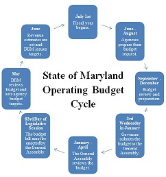 State of Maryland Operating Budget Cycle